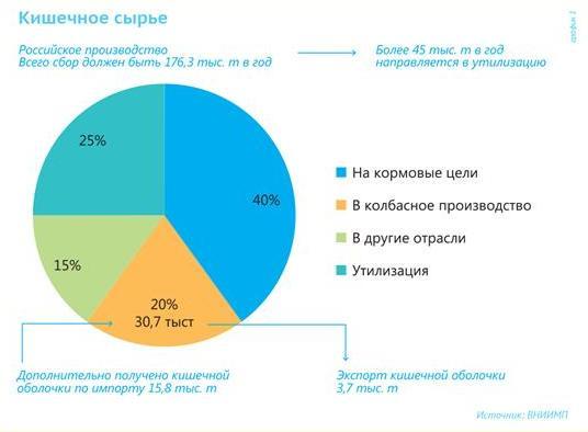 Рынок натуральных оболочек в россии